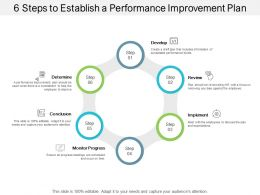 6 Steps To Establish A Performance Improvement Plan