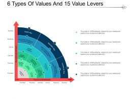 6 Types Of Values And 15 Value Levers