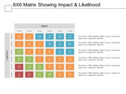 6x6 Matrix Showing Impact And Likelihood