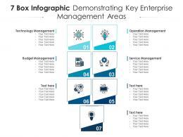 7 Box Infographic Demonstrating Key Enterprise Management Areas