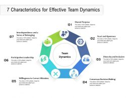 7 Characteristics For Effective Team Dynamics