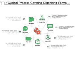 7 Cyclical Process Covering Organizing Formalize Implement And Monitor