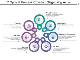 7 Cyclical Process Steps Covering Leadership Development Policy Experience And Skill Building