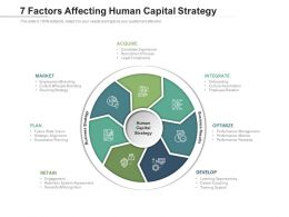 7 Factors Affecting Human Capital Strategy