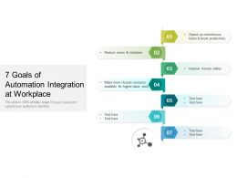 7 Goals Of Automation Integration At Workplace