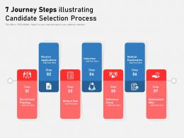 7 Journey Steps Illustrating Candidate Selection Process