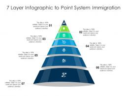 7 Layer To Point System Immigration Infographic Template