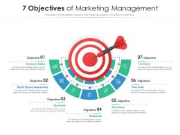 7 Objectives Of Marketing Management