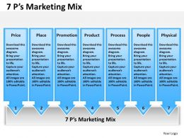 7 P For Marketing