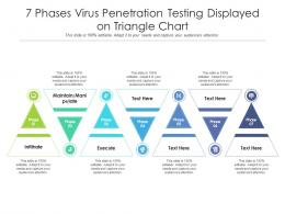 7 Phases Virus Penetration Testing Displayed On Triangle Chart