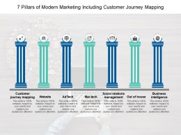 7 Pillars Of Modern Marketing Including Customer Journey Mapping