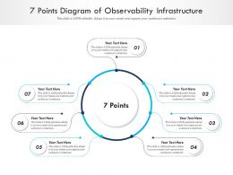 7 Points Diagram Of Observability Infrastructure Infographic Template