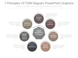 7 Principles Of Tqm Diagram Powerpoint Graphics