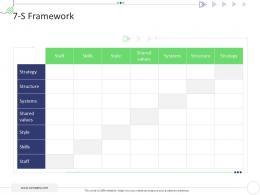 7 S Framework Mckinsey 7s Strategic Framework Project Management Ppt Template