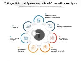 7 Stage Hub And Spoke Keyhole Of Competitor Analysis