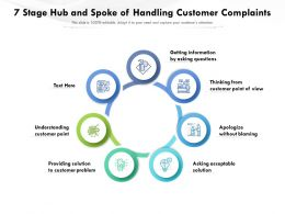 7 Stage Hub And Spoke Of Handling Customer Complaints