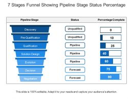 7 Stages Funnel Showing Pipeline Stage Status Percentage
