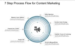 7 Step Process Flow For Content Marketing