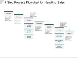 7 Step Process Flowchart For Handling Sales