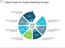 7 Step Process For Content Marketing Success