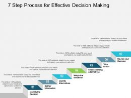 7 Step Process For Effective Decision Making