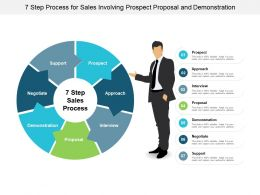 7 Step Process For Sales Involving Prospect Proposal And Demonstration