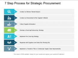 7 Step Process For Strategic Procurement
