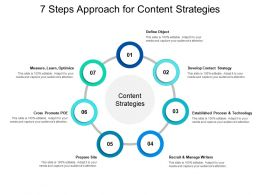7 Steps Approach For Content Strategies