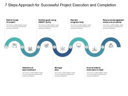 7 Steps Approach For Successful Project Execution And Completion