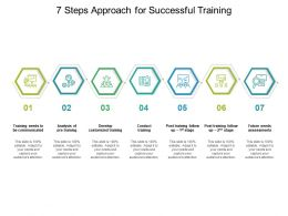 7 Steps Approach For Successful Training