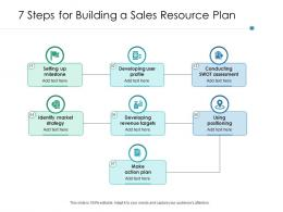 7 Steps For Building A Sales Resource Plan