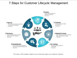 7 Steps For Customer Lifecycle Management
