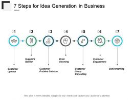 7 Steps For Idea Generation In Business