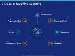 7 Steps Of Machine Learning Ppt Powerpoint Presentation Graphics