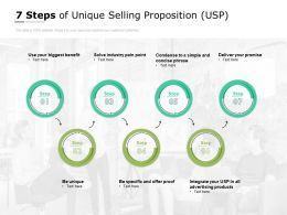 7 Steps Of Unique Selling Proposition USP