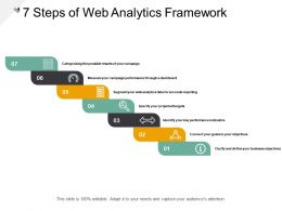7 Steps Of Web Analytics Framework