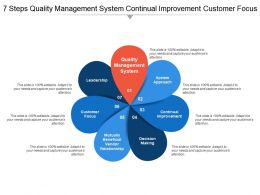 7 Steps Quality Management System Continual Improvement Customer Focus
