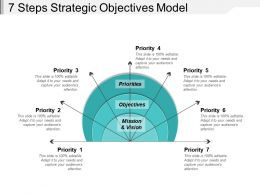 7 Steps Strategic Objectives Model
