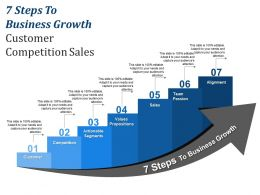 7 Steps To Business Growth Customer Competition Sales
