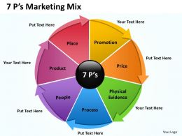 7P Marketing Mix 7