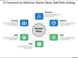 7s Framework By Mckinsey Shared Values Staff Skills Strategy