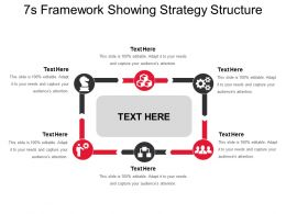 7s Framework Showing Strategy Structure