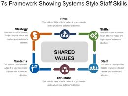 7s Framework Showing Systems Style Staff Skills