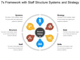 7s Framework With Staff Structure Systems And Strategy