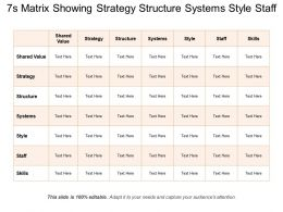 7s Matrix Showing Strategy Structure Systems Style Staff