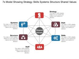 7s Model Showing Strategy Skills Systems Structure Shared Values