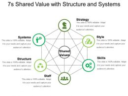 7s Shared Value With Structure And Systems