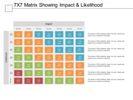 7x7 Matrix Showing Impact And Likelihood