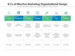 8 Cs Of Effective Marketing Organizational Design