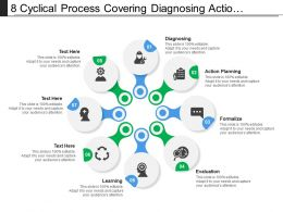8 Cyclical Process Covering Diagnosing Action Planning Evaluation And Learning